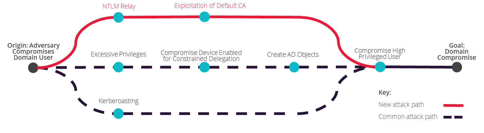 exploiting the Certificate Service